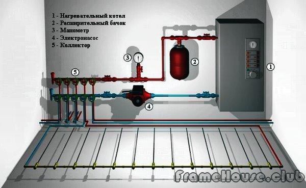 Схема отопления в загородном доме
