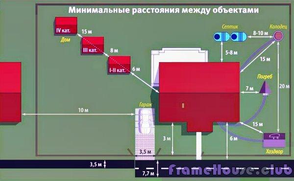 Расстояние между многоквартирным жилым домом и железнымгаражом метрами