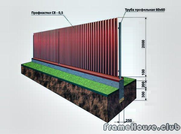 сколько стоит метр погонный фундамент под забор грузовик ЗИЛ Горно-Алтайске