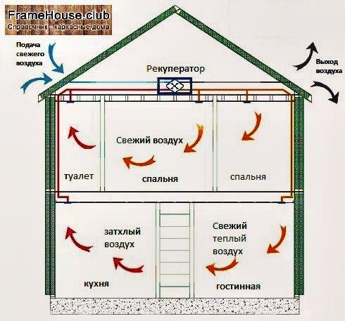 Каркасный дом вентиляция своими руками пошаговая инструкция 702