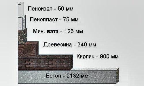 сравнение теплопроводности у различных материалов