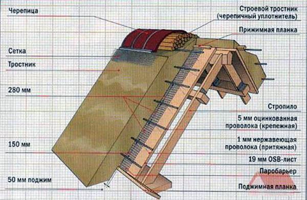 схема камышовой крыши