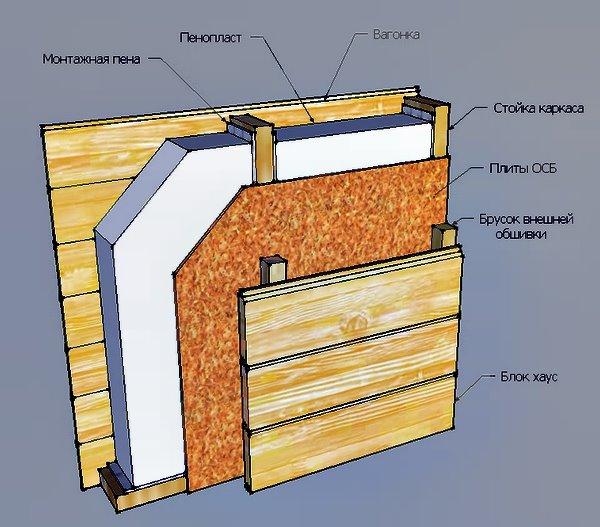 пирог каркасной стены, пенопласт в качестве утеплителя