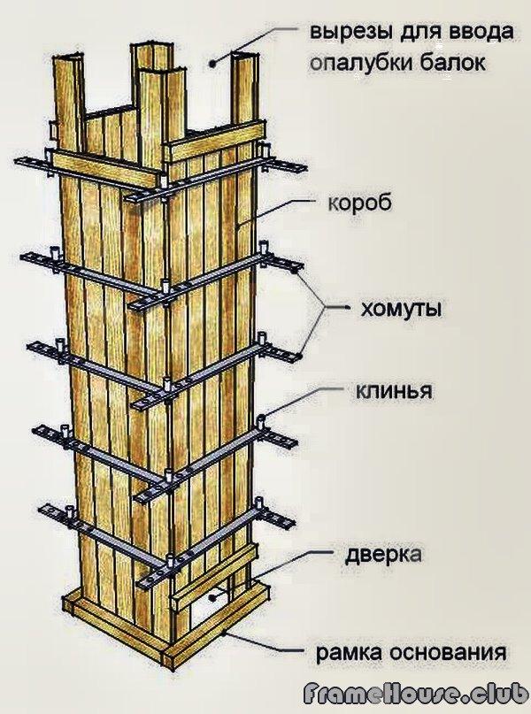 Съёмная опалубка для колонн своими руками