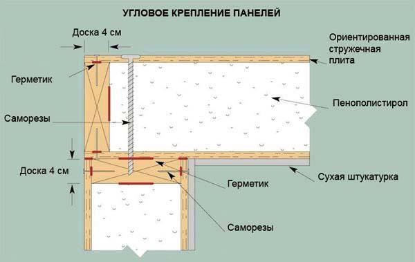 монтаж дома из сип панелей (угловое крепление СИП панелей)