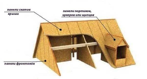 устройство крыши сип дома