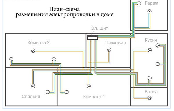 Проводка в каркасном доме – схема, прокладка и монтаж своими руками