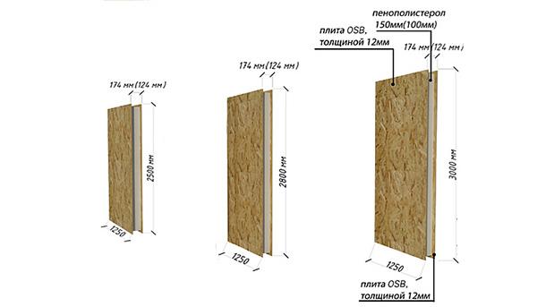 габаритные размеры СИП панелей